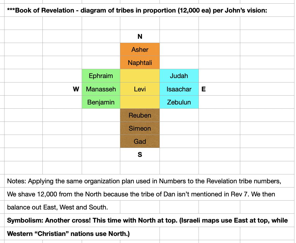 Organization of Tribes in Revelation 7