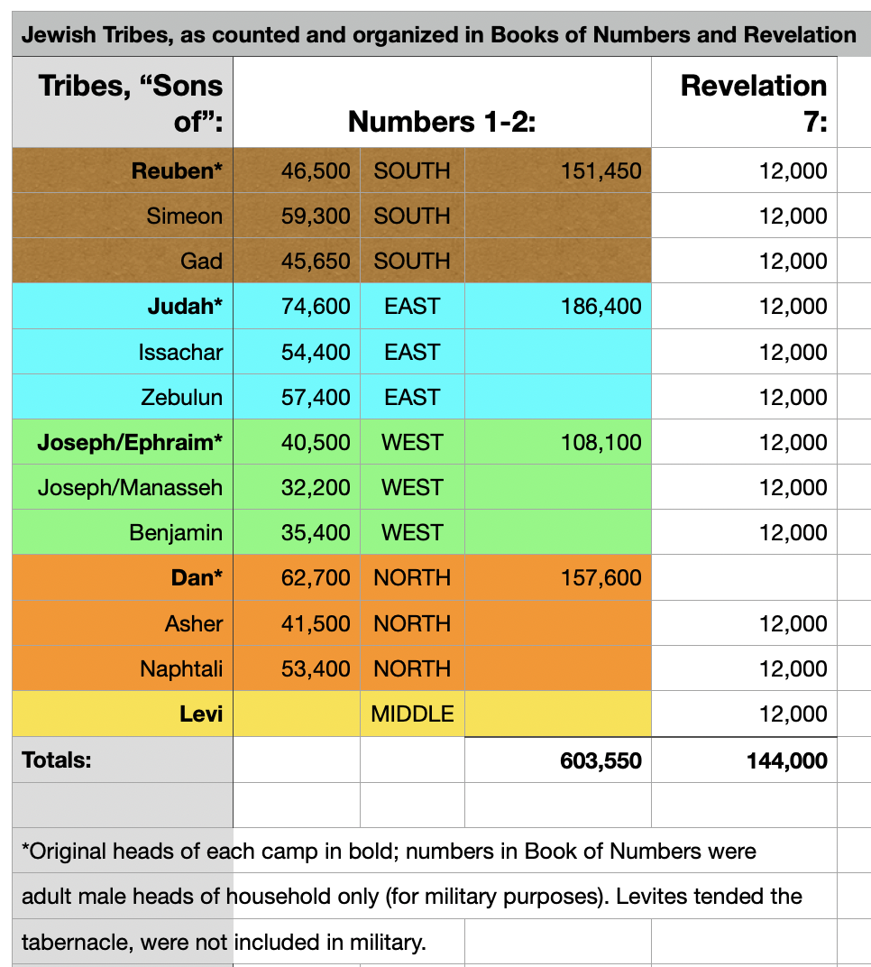 Tribe numbers in Numbers and Revelation
